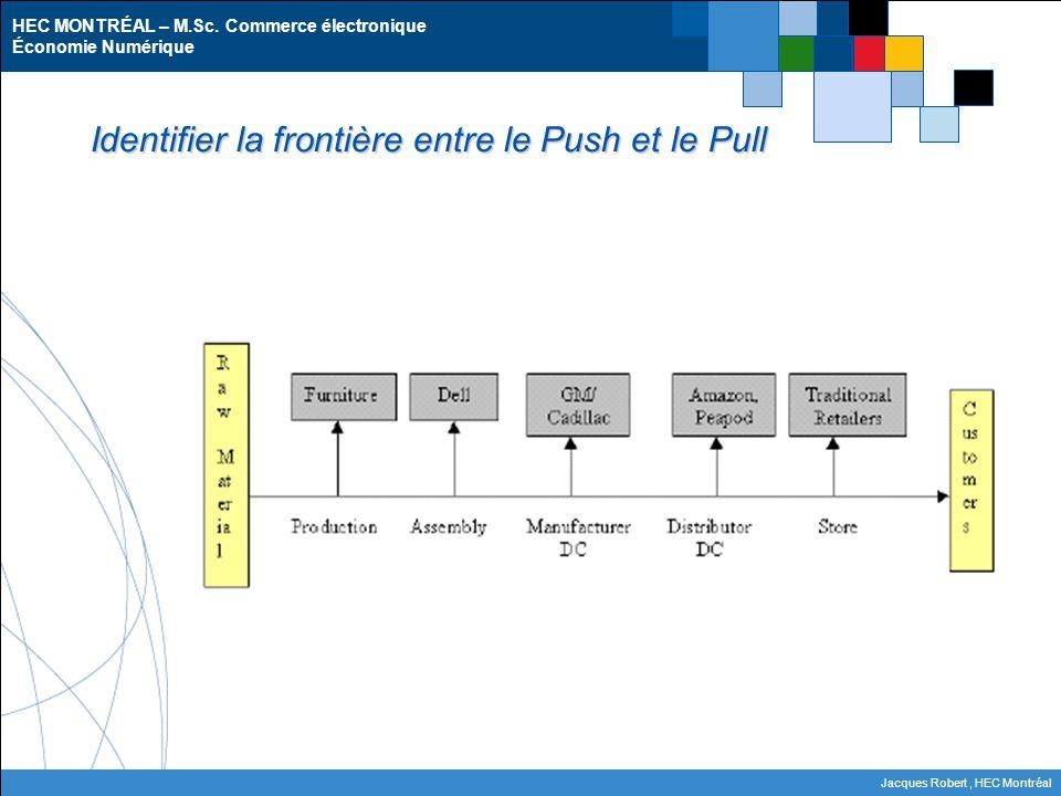 Identifier la frontière entre le Push et le Pull