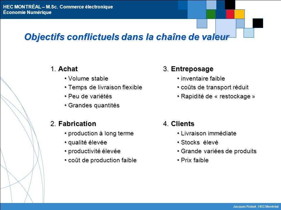 Objectifs conflictuels dans la chaîne de valeur