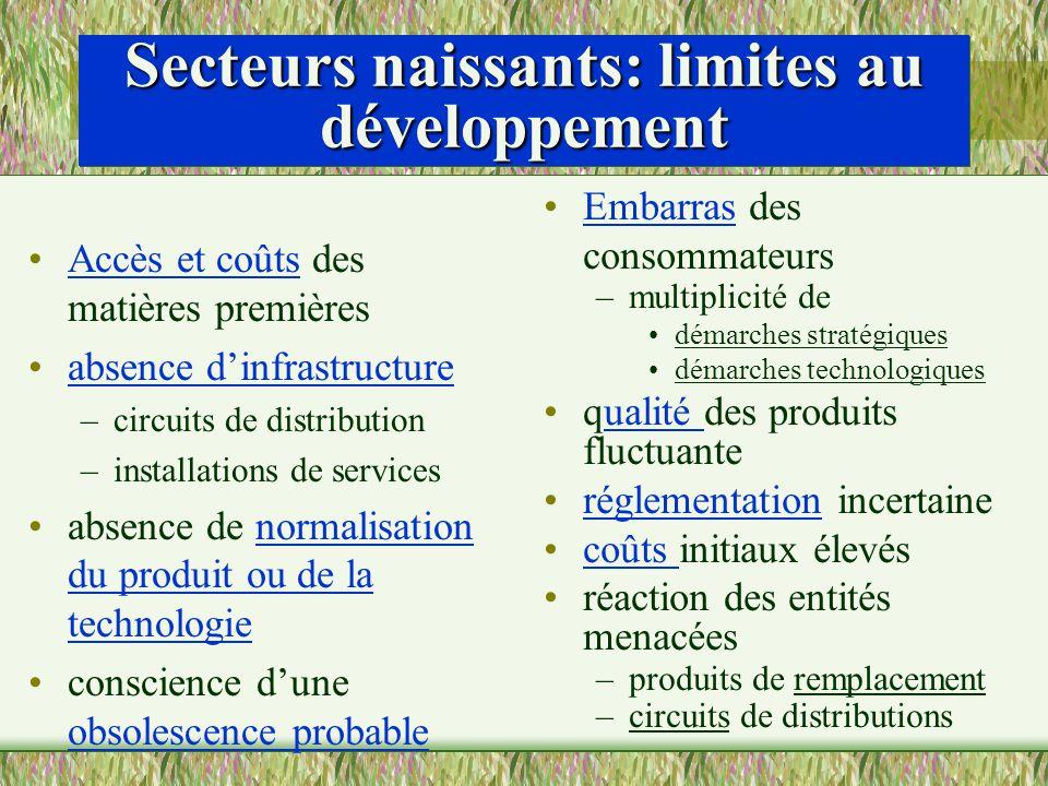 Secteurs naissants: limites au développement