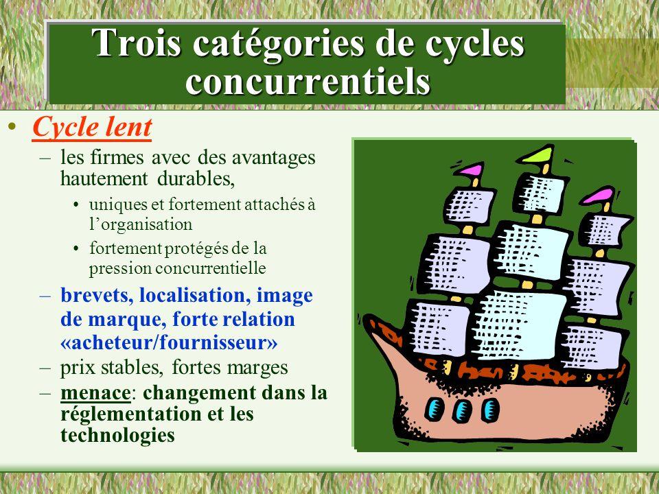 Trois catégories de cycles concurrentiels