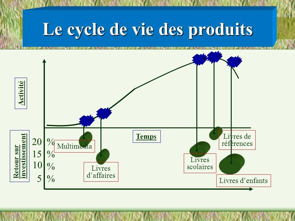 Le cycle de vie des produits