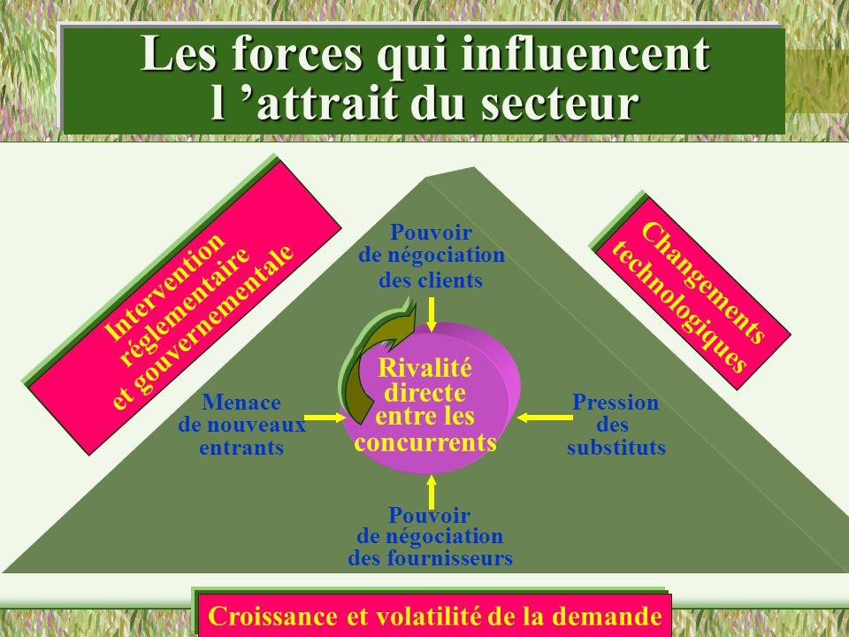 Les forces qui influencent l 'attrait du secteur