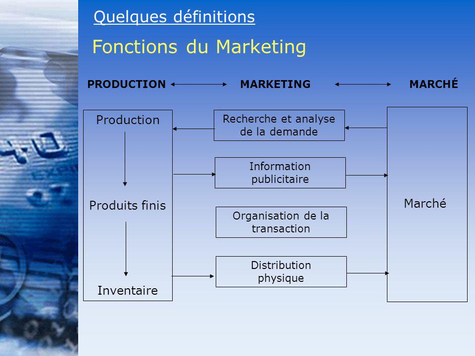 Fonctions du Marketing