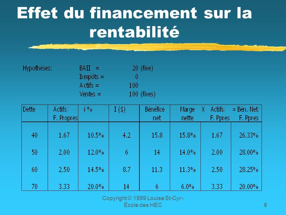 Effet du financement sur la rentabilité