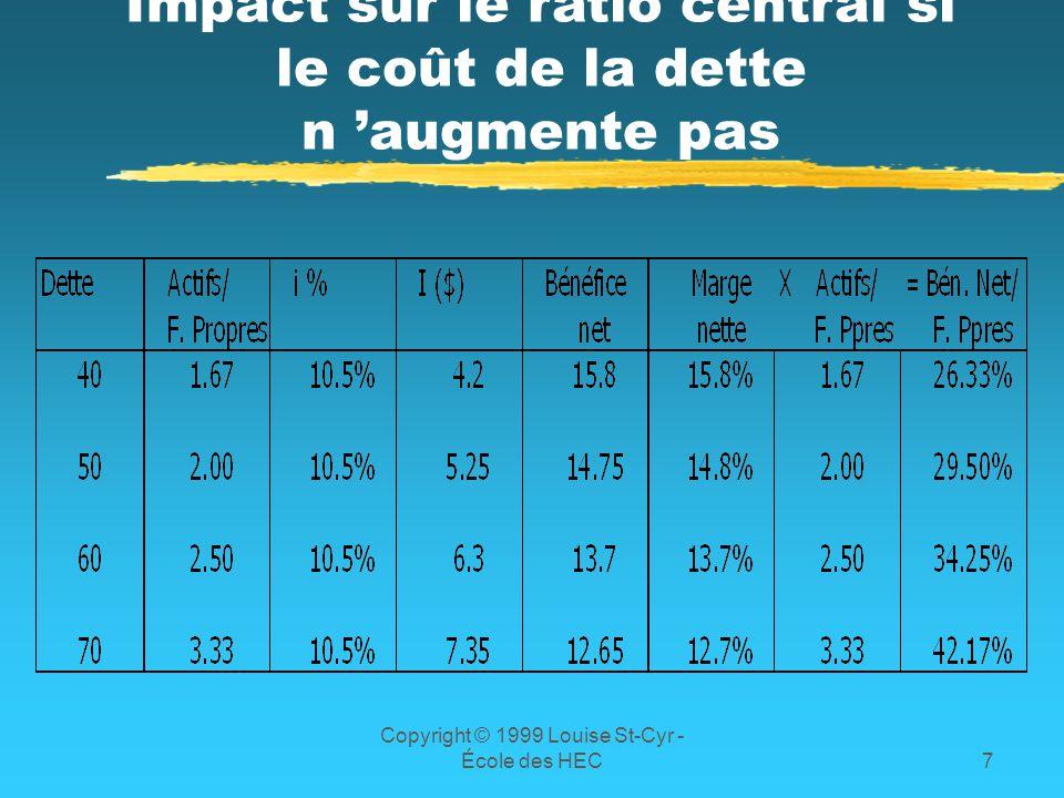 Impact sur le ratio central si le coût de la dette n 'augmente pas