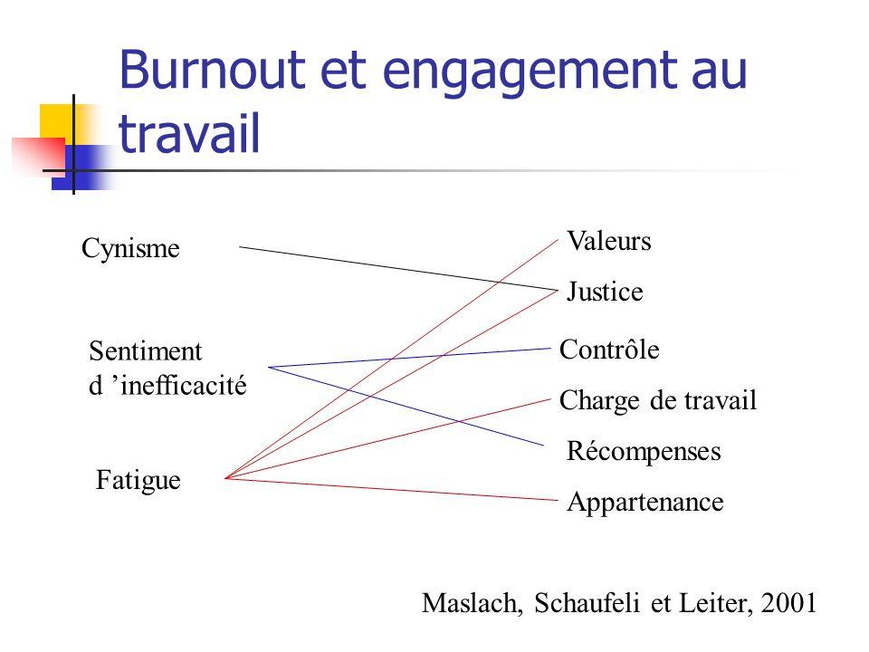 Burnout et engagement au travail
