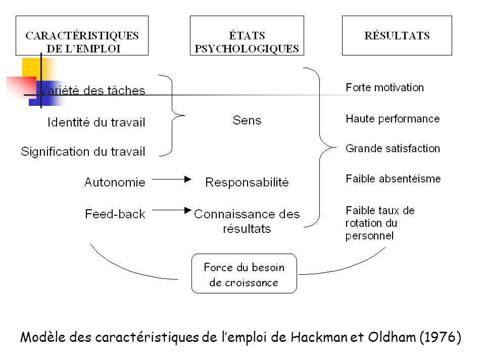 Modèle des caractéristiques de l'emploi de Hackman et Oldham (1976)