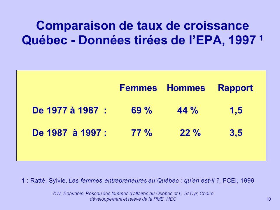 Comparaison de taux de croissance Québec - Données tirées de l'EPA, 1997 1