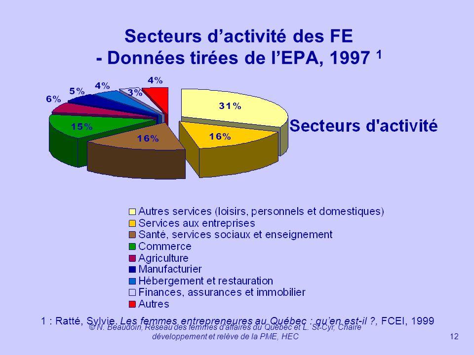 Secteurs d'activité des FE - Données tirées de l'EPA, 1997 1