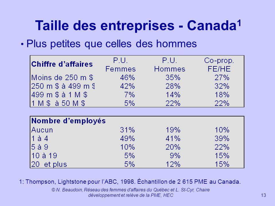 Taille des entreprises - Canada1