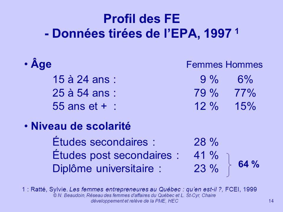Profil des FE - Données tirées de l'EPA, 1997 1