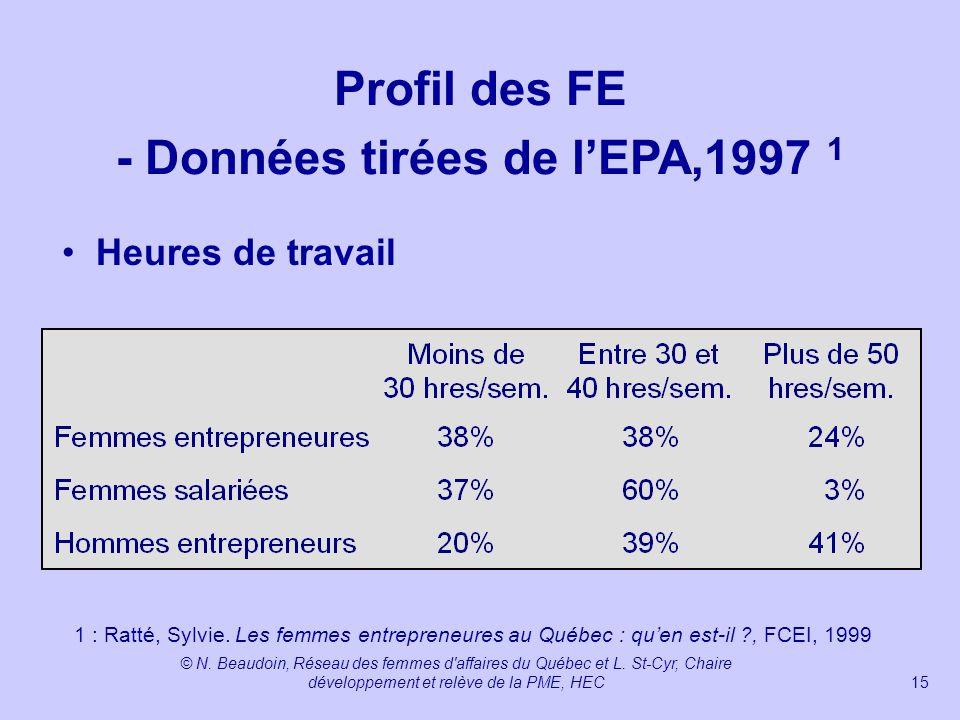 Profil des FE - Données tirées de l'EPA,1997 1