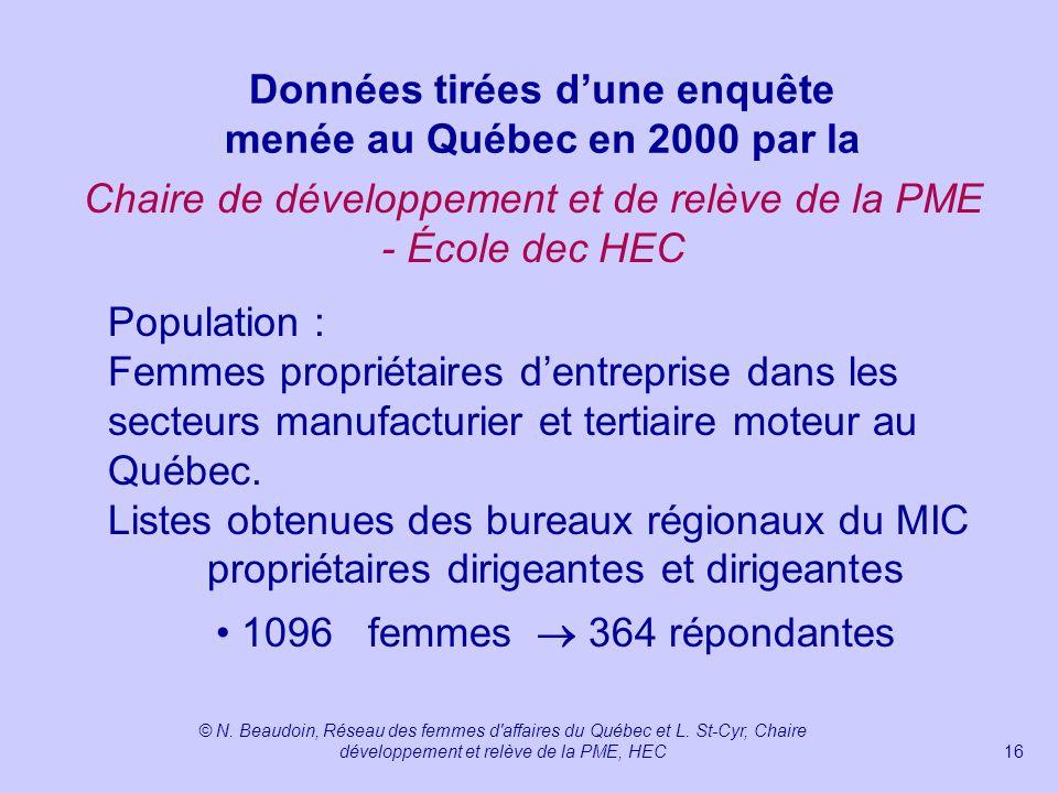 Données tirées d'une enquête menée au Québec en 2000 par la