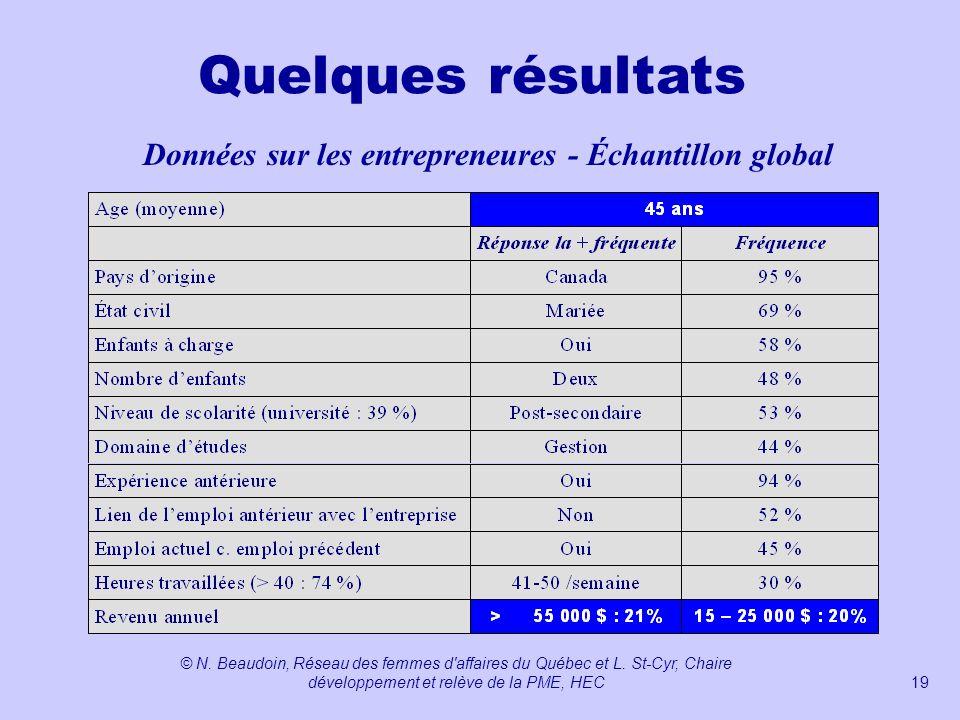 Données sur les entrepreneures - Échantillon global