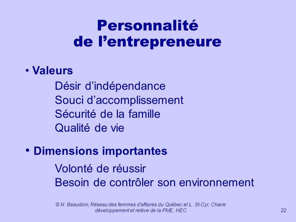 Personnalité de l'entrepreneure