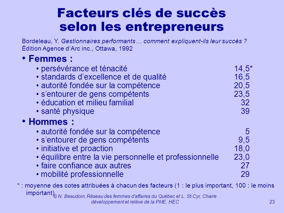 Facteurs clés de succès selon les entrepreneurs