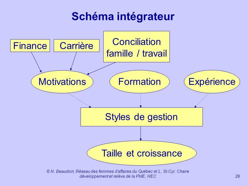 Schéma intégrateur Conciliation famille / travail Finance Carrière