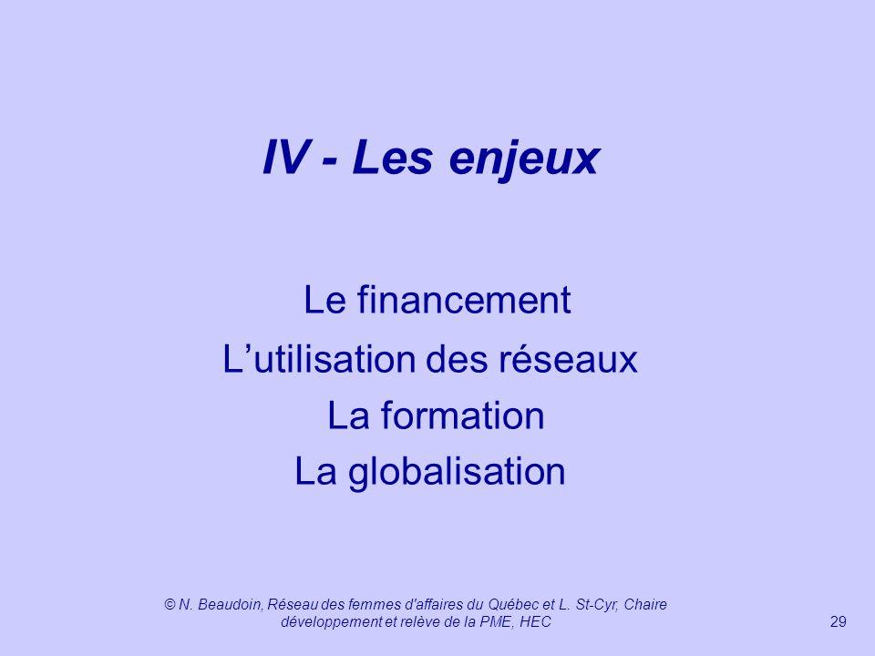 IV - Les enjeux Le financement L'utilisation des réseaux La formation La globalisation