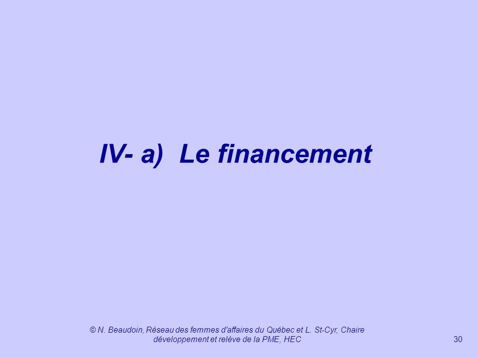 IV- a) Le financement © N. Beaudoin, Réseau des femmes d affaires du Québec et L.