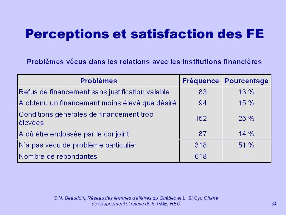 Perceptions et satisfaction des FE
