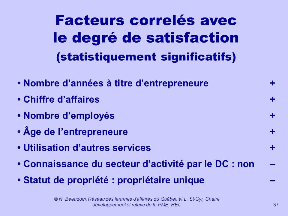 Facteurs correlés avec le degré de satisfaction (statistiquement significatifs)