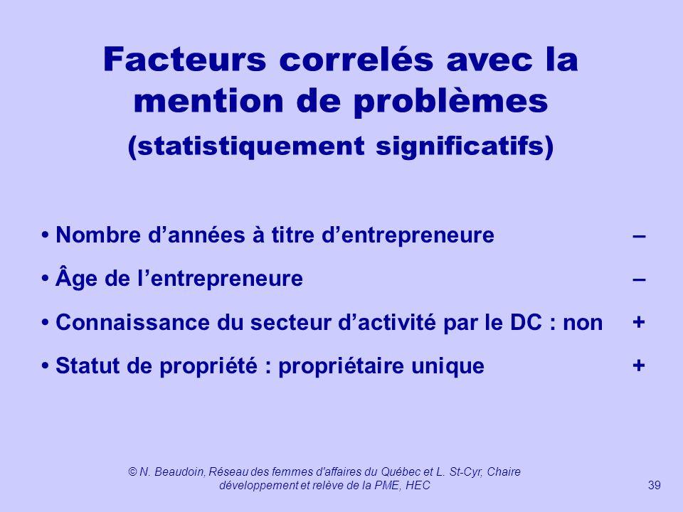 Facteurs correlés avec la mention de problèmes (statistiquement significatifs)