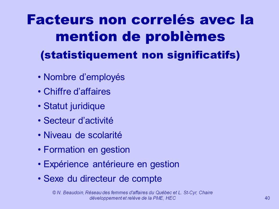 Facteurs non correlés avec la mention de problèmes (statistiquement non significatifs)