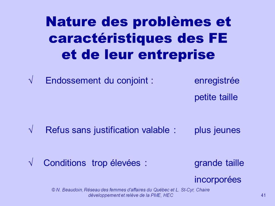 Nature des problèmes et caractéristiques des FE et de leur entreprise