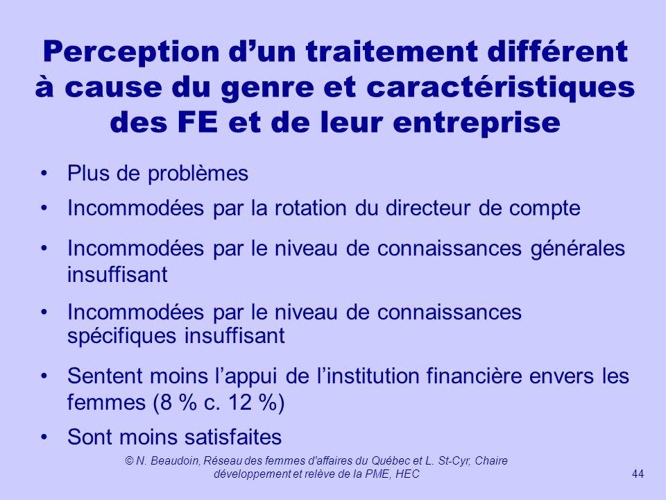 Perception d'un traitement différent à cause du genre et caractéristiques des FE et de leur entreprise