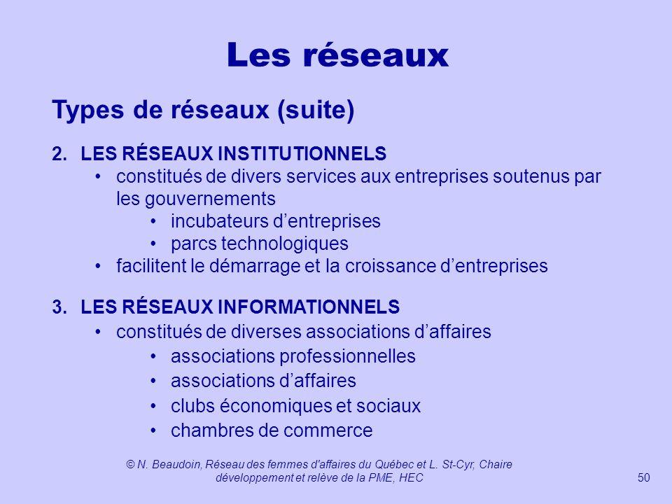 Les réseaux Types de réseaux (suite) 2. LES RÉSEAUX INSTITUTIONNELS