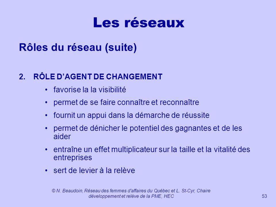 Les réseaux Rôles du réseau (suite) 2. RÔLE D'AGENT DE CHANGEMENT