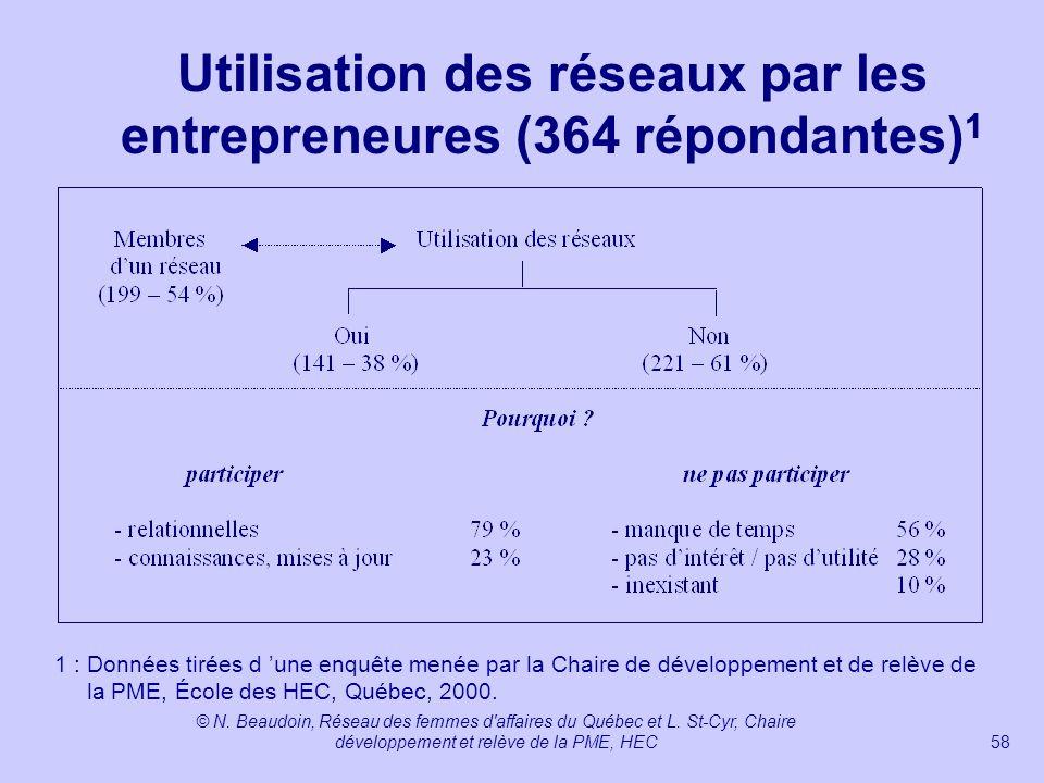 Utilisation des réseaux par les entrepreneures (364 répondantes)1