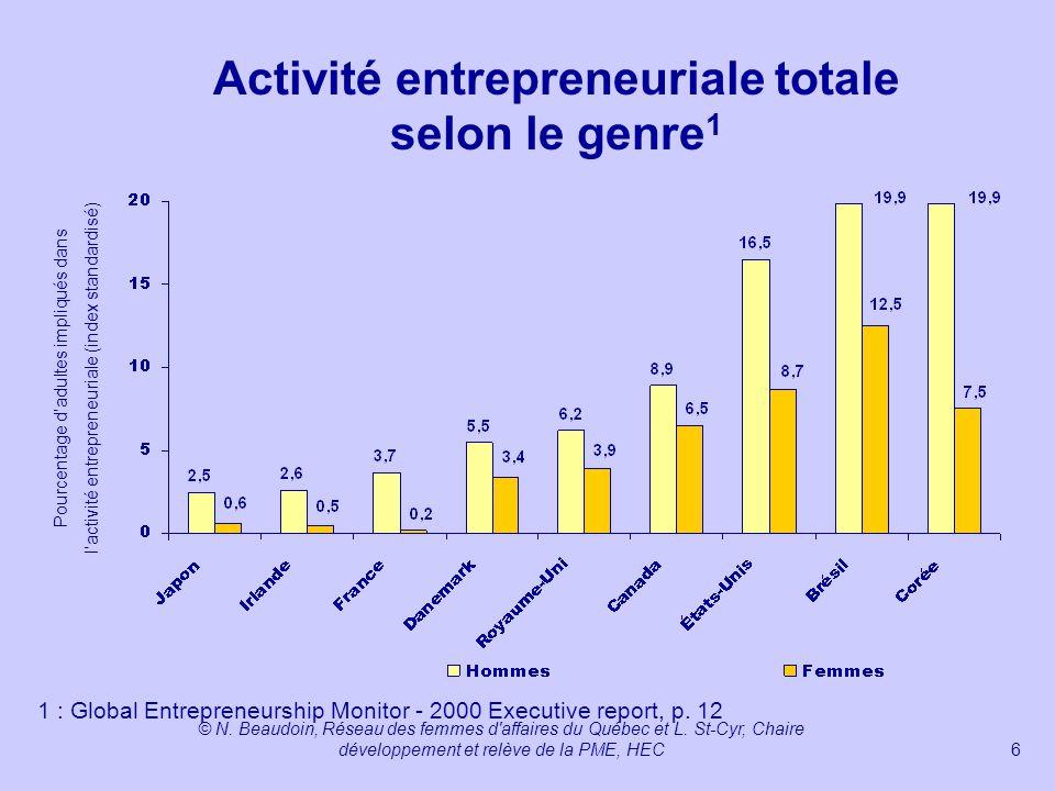 Activité entrepreneuriale totale selon le genre1