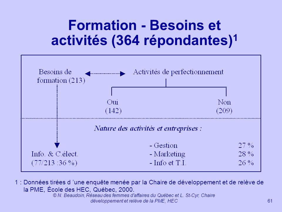 Formation - Besoins et activités (364 répondantes)1