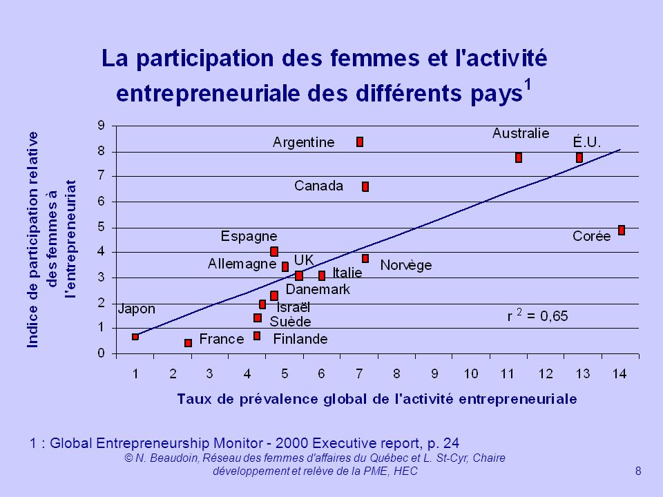 1 : Global Entrepreneurship Monitor - 2000 Executive report, p. 24