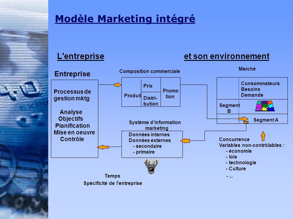Modèle Marketing intégré