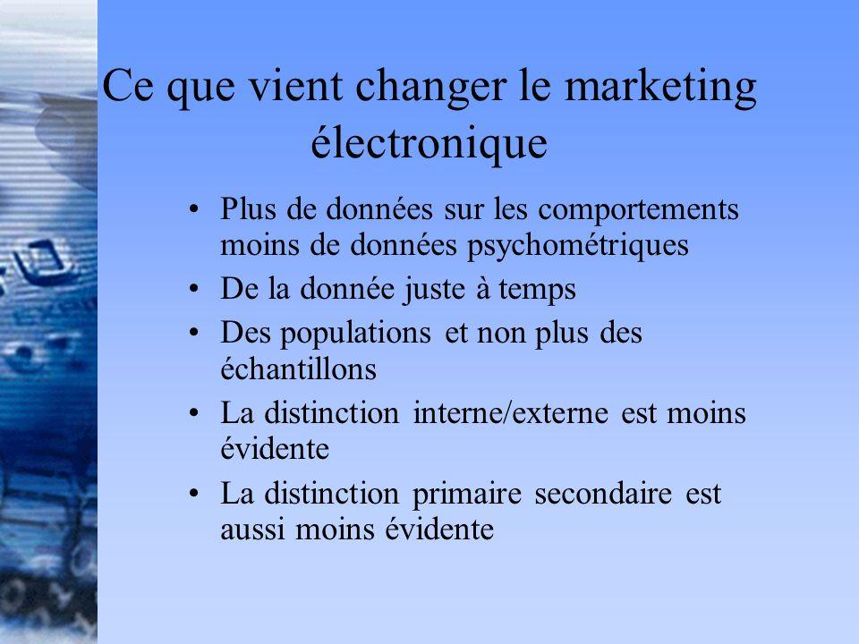 Ce que vient changer le marketing électronique