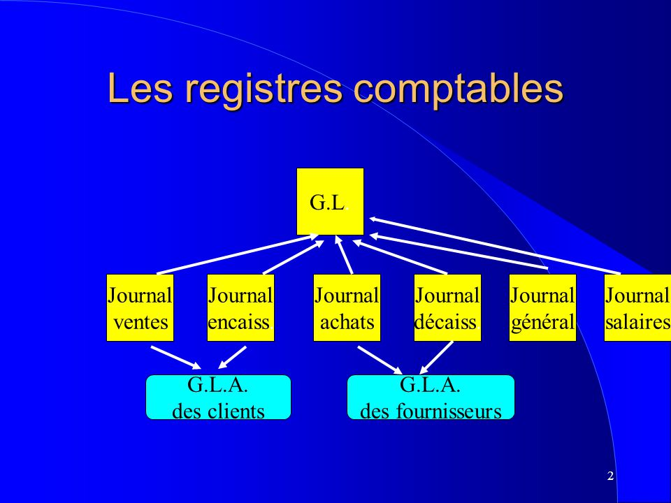 Les registres comptables
