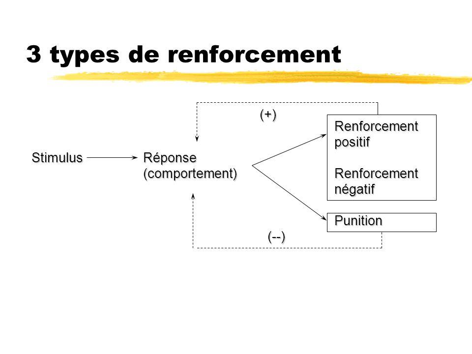 3 types de renforcement (+) Renforcement positif négatif Punition