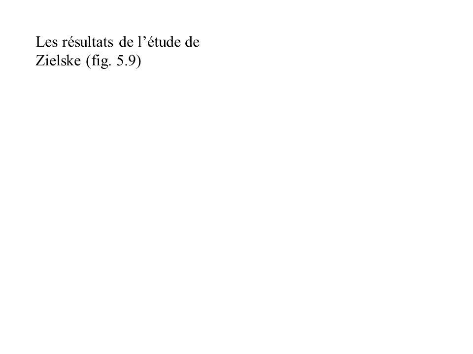 Les résultats de l'étude de Zielske (fig. 5.9)