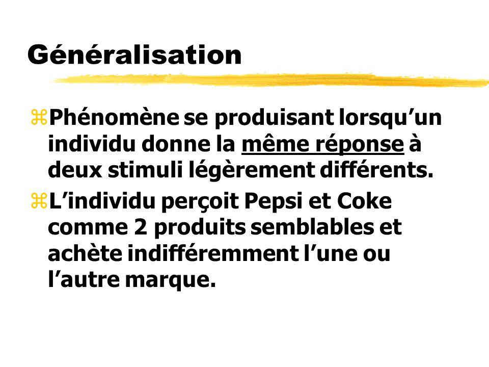 Généralisation Phénomène se produisant lorsqu'un individu donne la même réponse à deux stimuli légèrement différents.