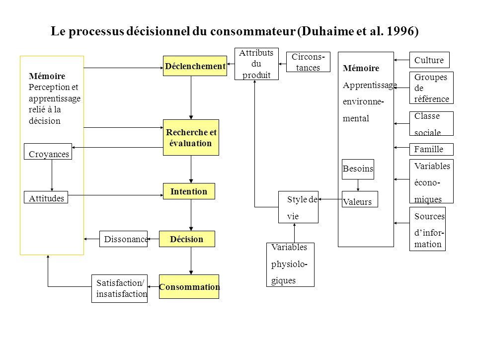 Le processus décisionnel du consommateur (Duhaime et al. 1996)