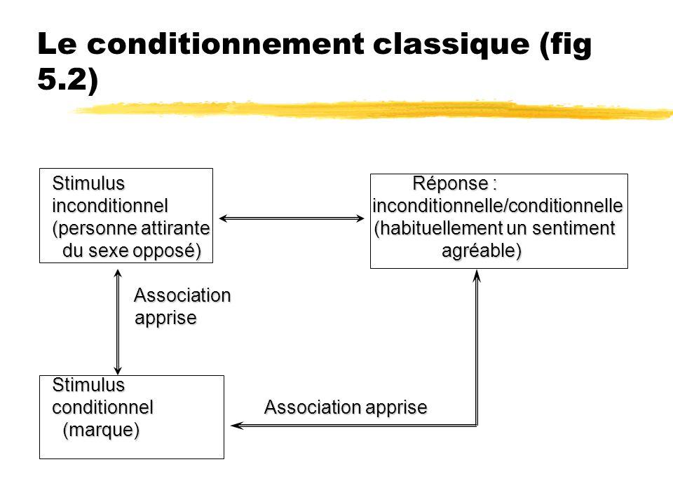 Le conditionnement classique (fig 5.2)