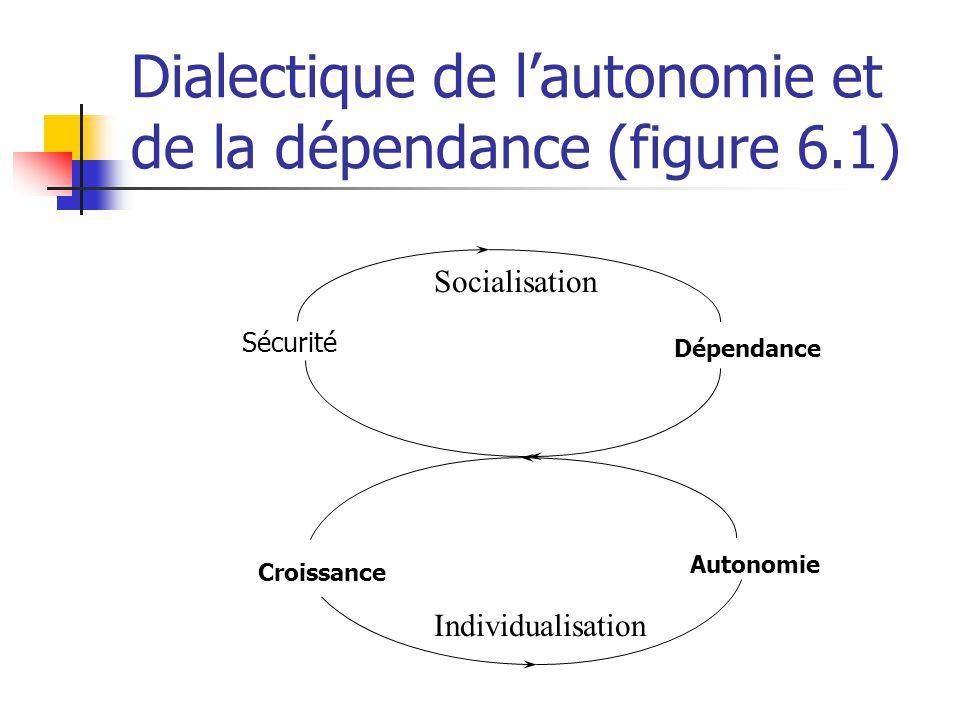 Dialectique de l'autonomie et de la dépendance (figure 6.1)