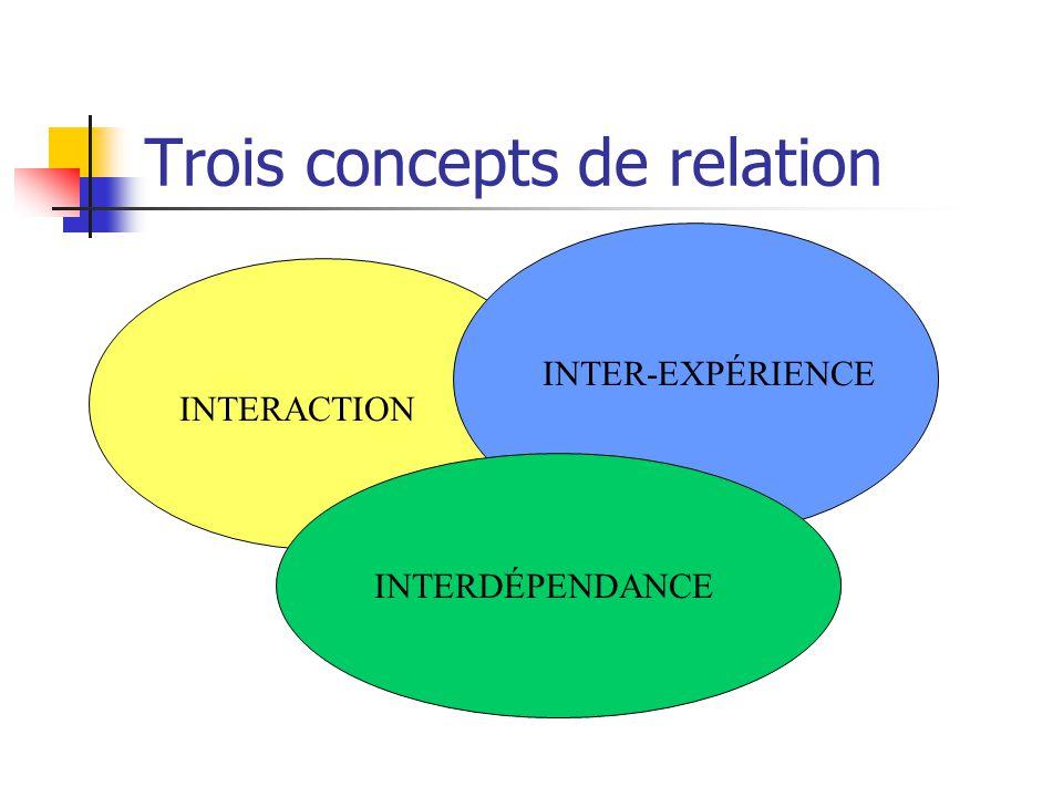 Trois concepts de relation