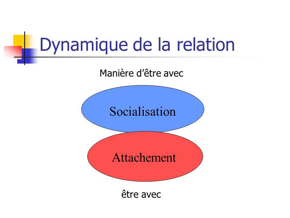 Dynamique de la relation