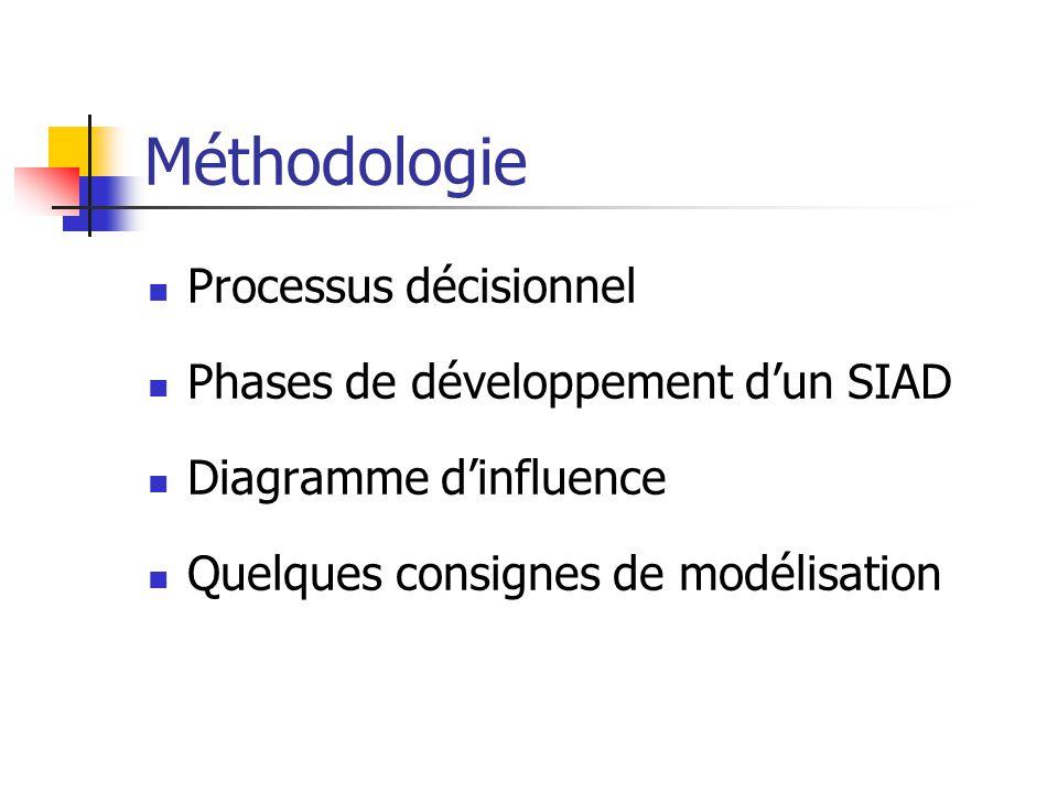 Méthodologie Processus décisionnel Phases de développement d'un SIAD