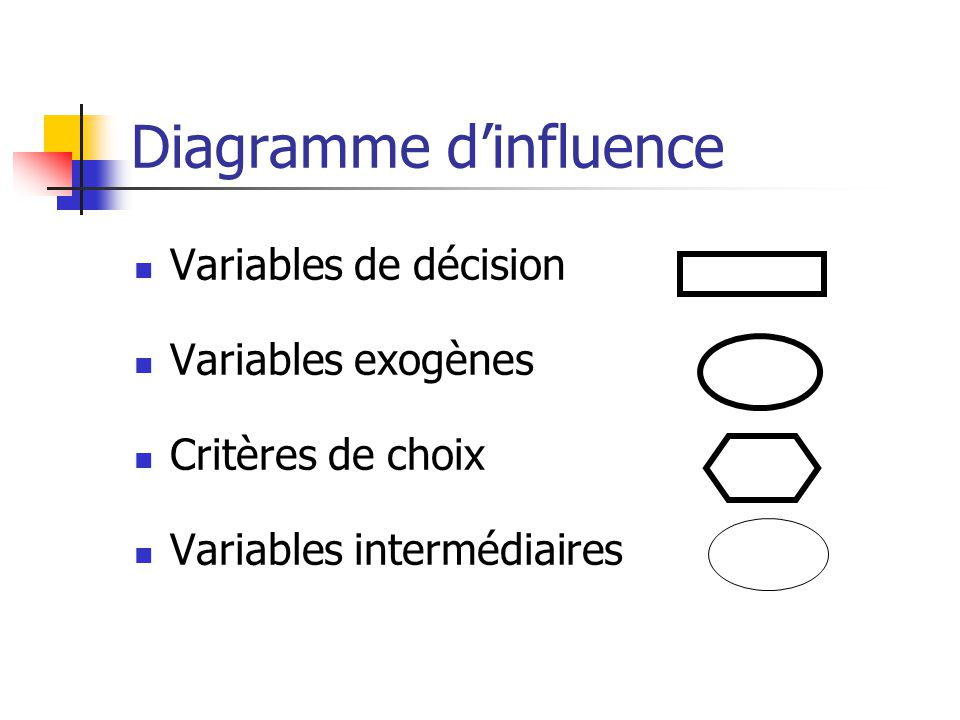 Diagramme d'influence