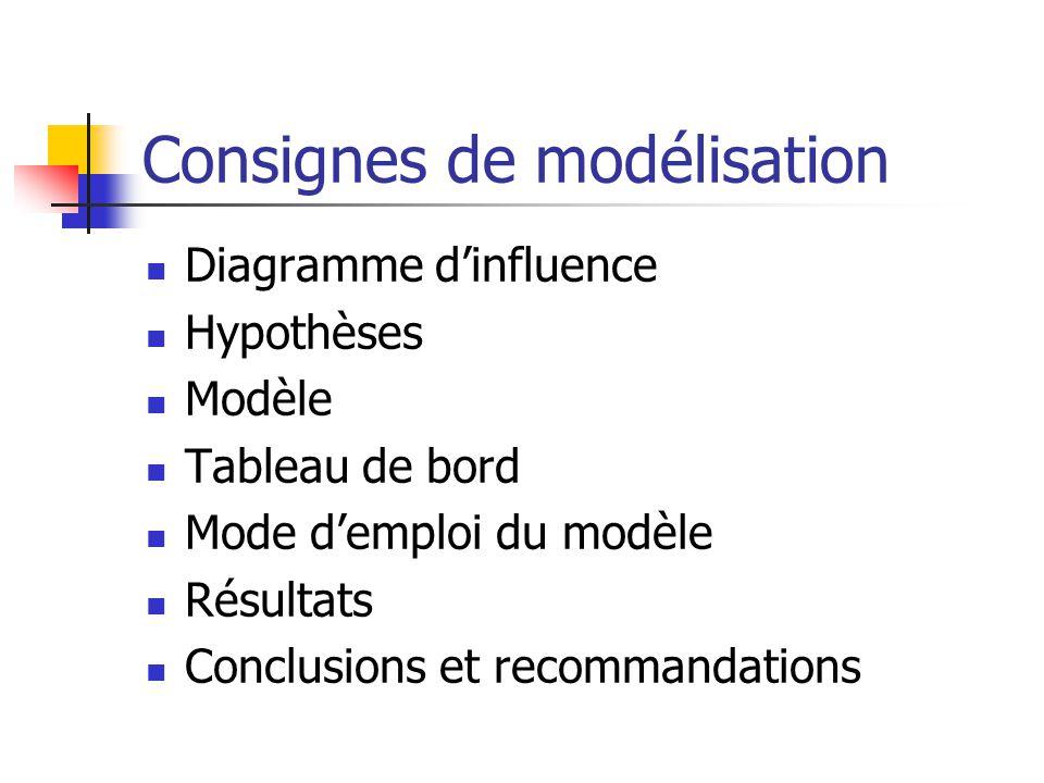 Consignes de modélisation