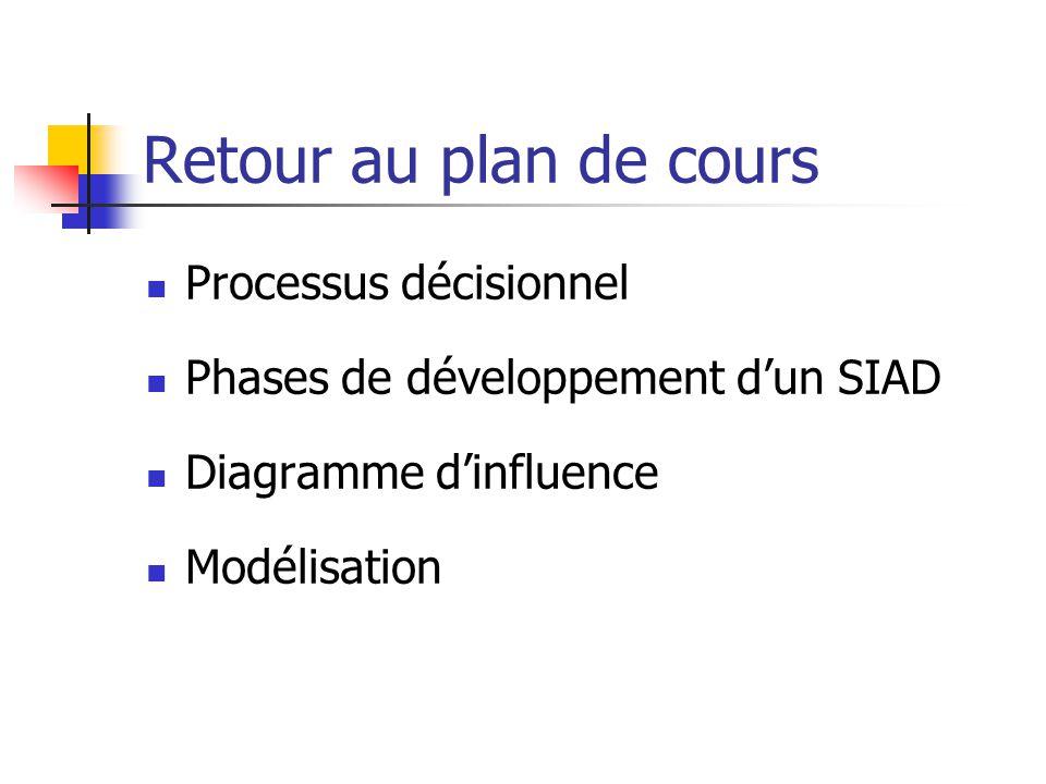 Retour au plan de cours Processus décisionnel